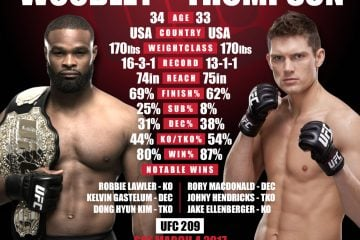 Tyron Woodley vs Stephen Thompson Stats MikeSwick.com UFC 209